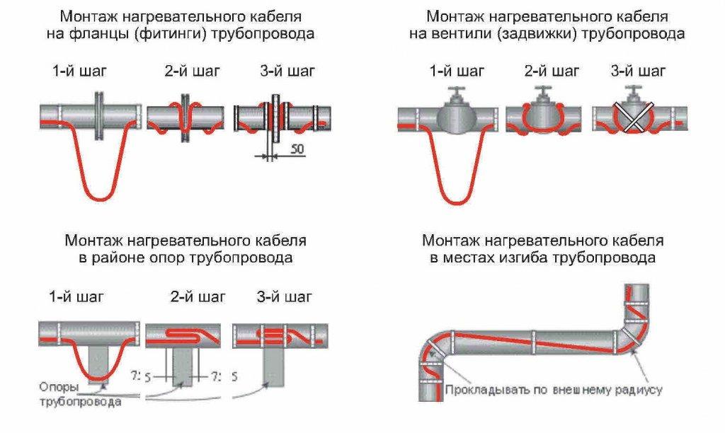 Монтаж греющего кабеля в трубу своими руками