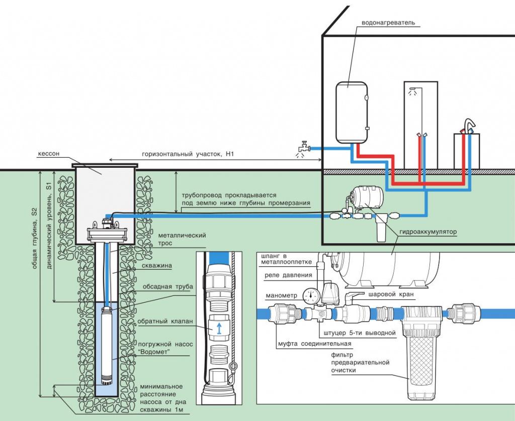 схема овязки гидробака от скважины